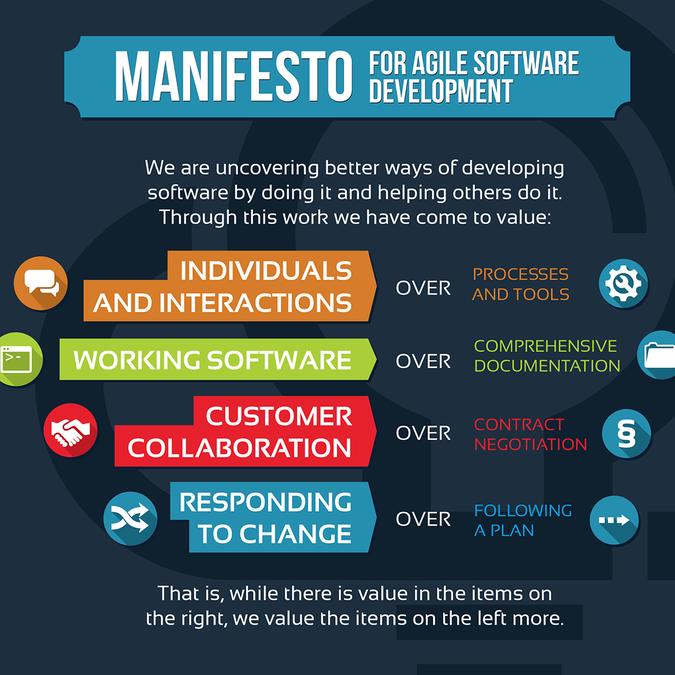 Agile Manifesto. Image from medium.com